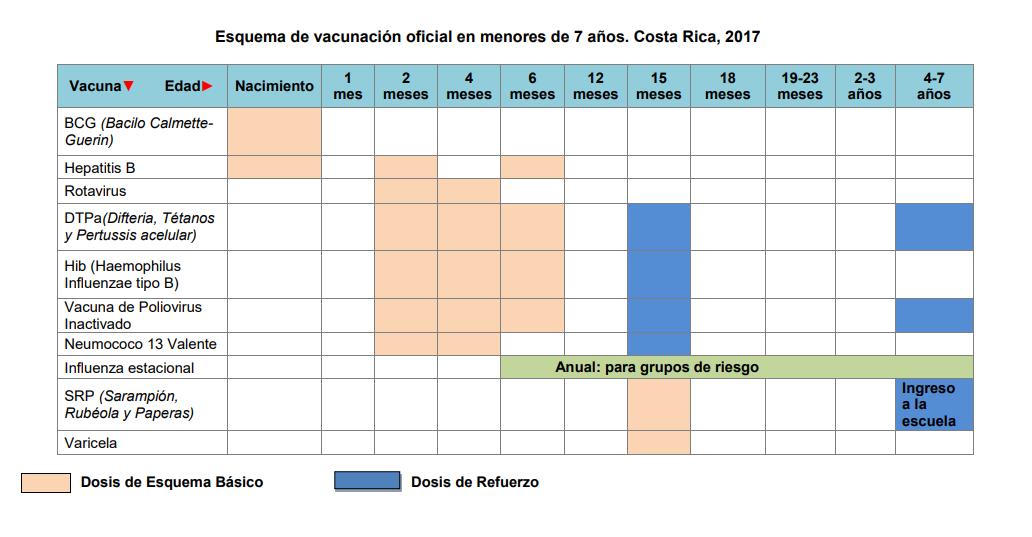 vacunas Costa Rica